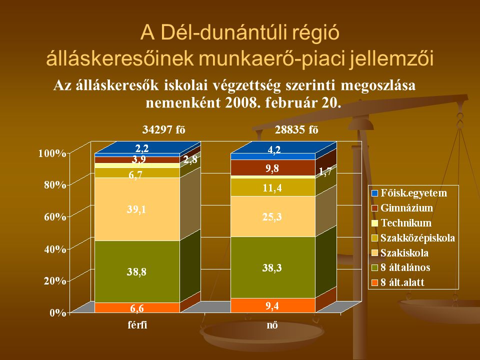 A Dél-dunántúli régió álláskeresőinek munkaerő-piaci jellemzői Az álláskeresők iskolai végzettség szerinti megoszlása nemenként 2008.