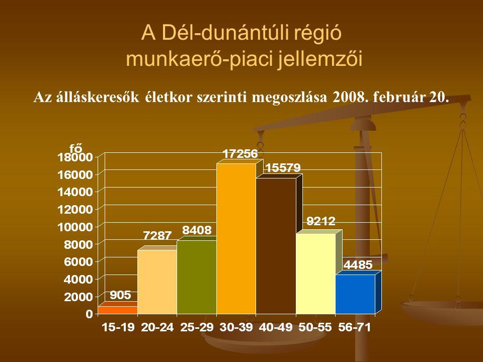 A Dél-dunántúli régió munkaerő-piaci jellemzői Az álláskeresők életkor szerinti megoszlása 2008.