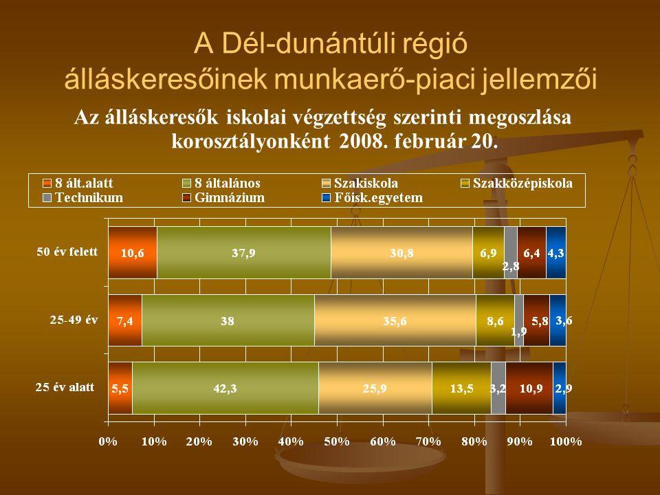 A Dél-dunántúli régió álláskeresőinek munkaerő-piaci jellemzői Az álláskeresők iskolai végzettség szerinti megoszlása korosztályonként 2008.