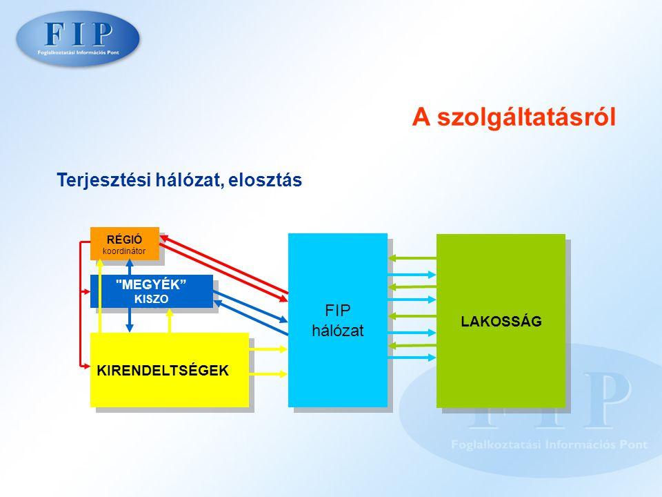 Terjesztési hálózat, elosztás A szolgáltatásról KIRENDELTSÉGEK RÉGIÓ koordinátor RÉGIÓ koordinátor MEGYÉK KISZO MEGYÉK KISZO FIP hálózat FIP hálózat LAKOSSÁG