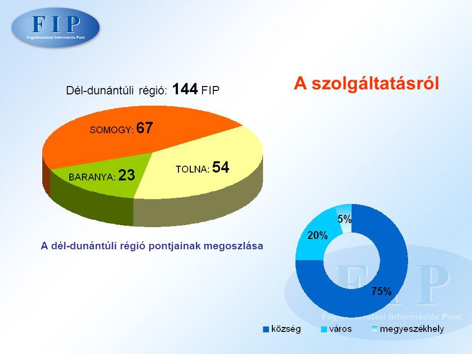 A szolgáltatásról A dél-dunántúli régió pontjainak megoszlása Dél-dunántúli régió: 144 FIP