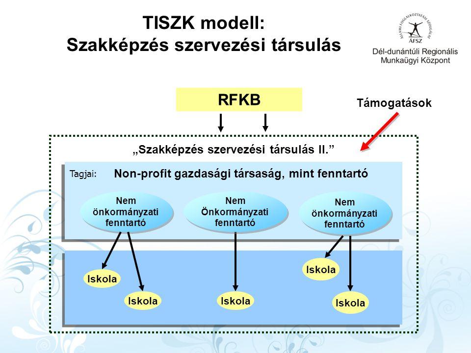 """Nem önkormányzati fenntartó Nem önkormányzati fenntartó Non-profit gazdasági társaság, mint fenntartó Iskola """"Szakképzés szervezési társulás II. TISZK modell: Szakképzés szervezési társulás Nem Önkormányzati fenntartó Nem Önkormányzati fenntartó Nem önkormányzati fenntartó Nem önkormányzati fenntartó Iskola Tagjai: Támogatások RFKB"""