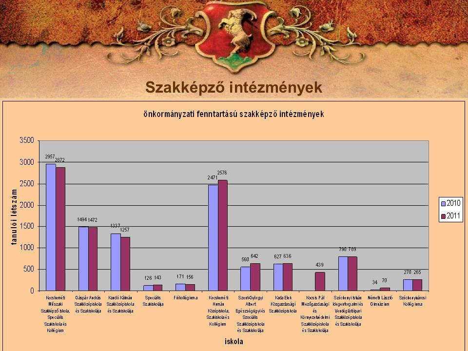 Szakképzési adatok Kecskemét 2011/2012.tanévre beiratkozottak 9.
