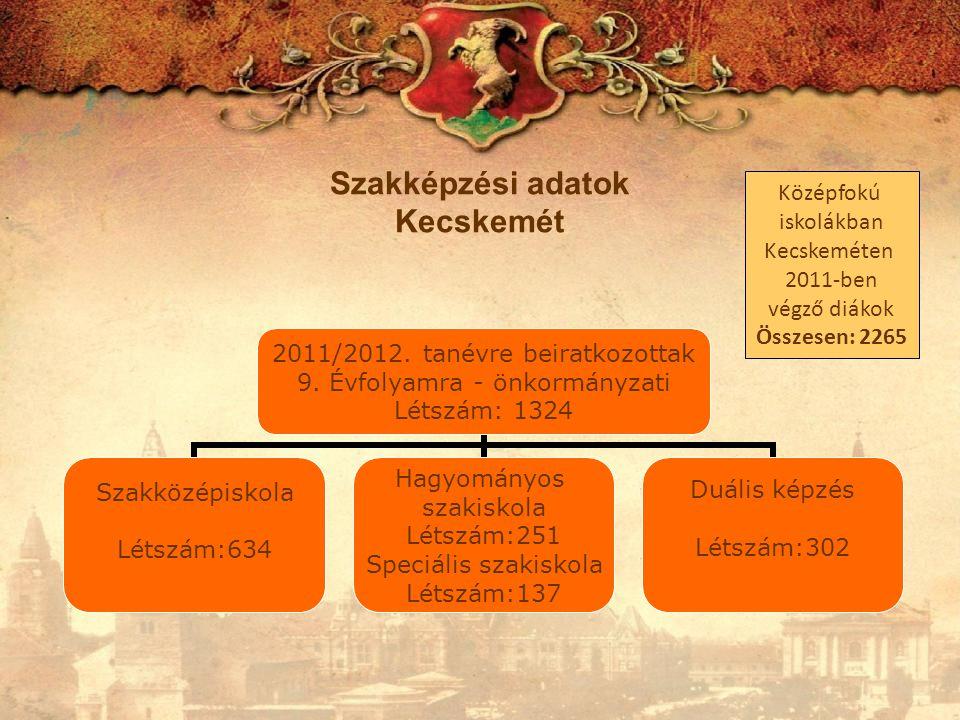 Duális képzésben résztvevők száma 2011/2012.tanévre beiratkozottak – 9.