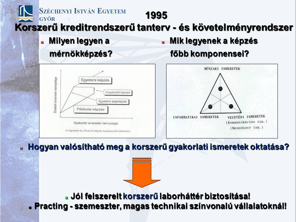 AGENDA AGENDA Előzmények; 1995 A mérnökképzés minőségbiztosítási komponenseiElőzmények; 1995 A mérnökképzés minőségbiztosítási komponensei PRACTING el