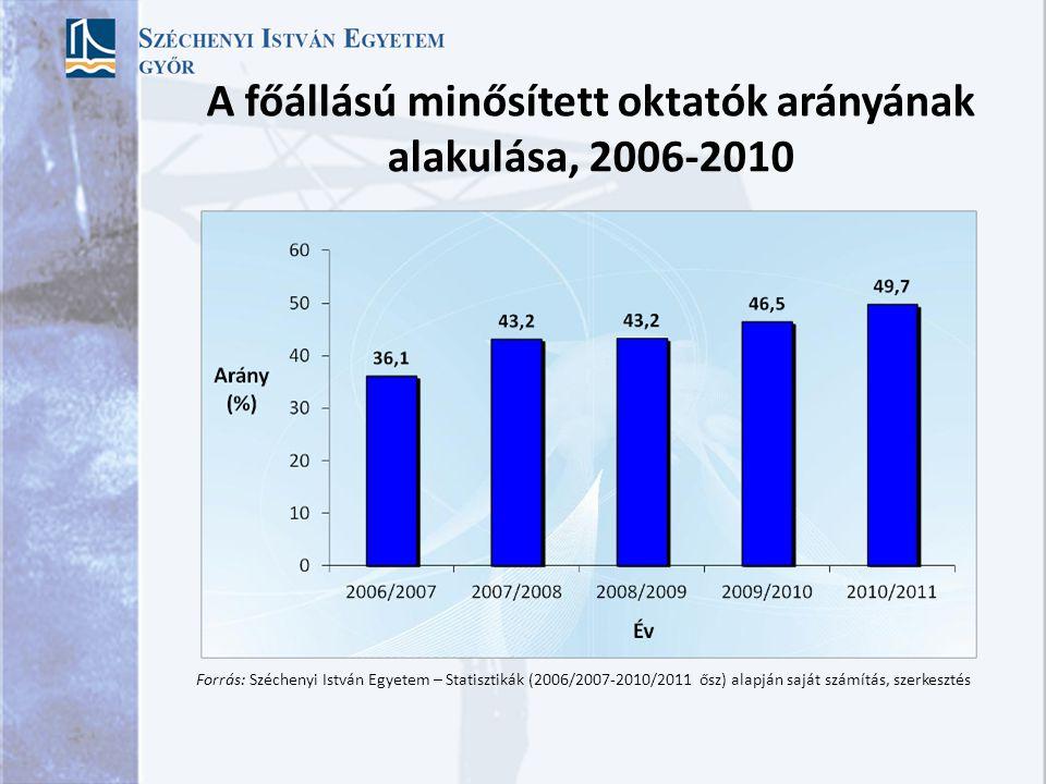 Főállású oktatók számának alakulása, 2006-2010 Forrás: Széchenyi István Egyetem – Statisztikák (2006/2007-2010/2011 ősz) alapján saját szerkesztés
