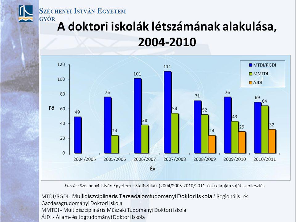 A főállású minősített oktatók arányának alakulása, 2006-2010 Forrás: Széchenyi István Egyetem – Statisztikák (2006/2007-2010/2011 ősz) alapján saját s