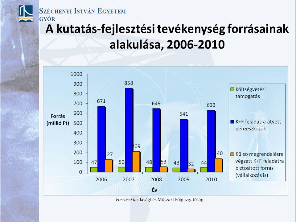 A doktori iskolák létszámának alakulása, 2004-2010 MTDI/RGDI - Multidiszciplináris Társadalomtudományi Doktori Iskola / Regionális- és Gazdaságtudomán
