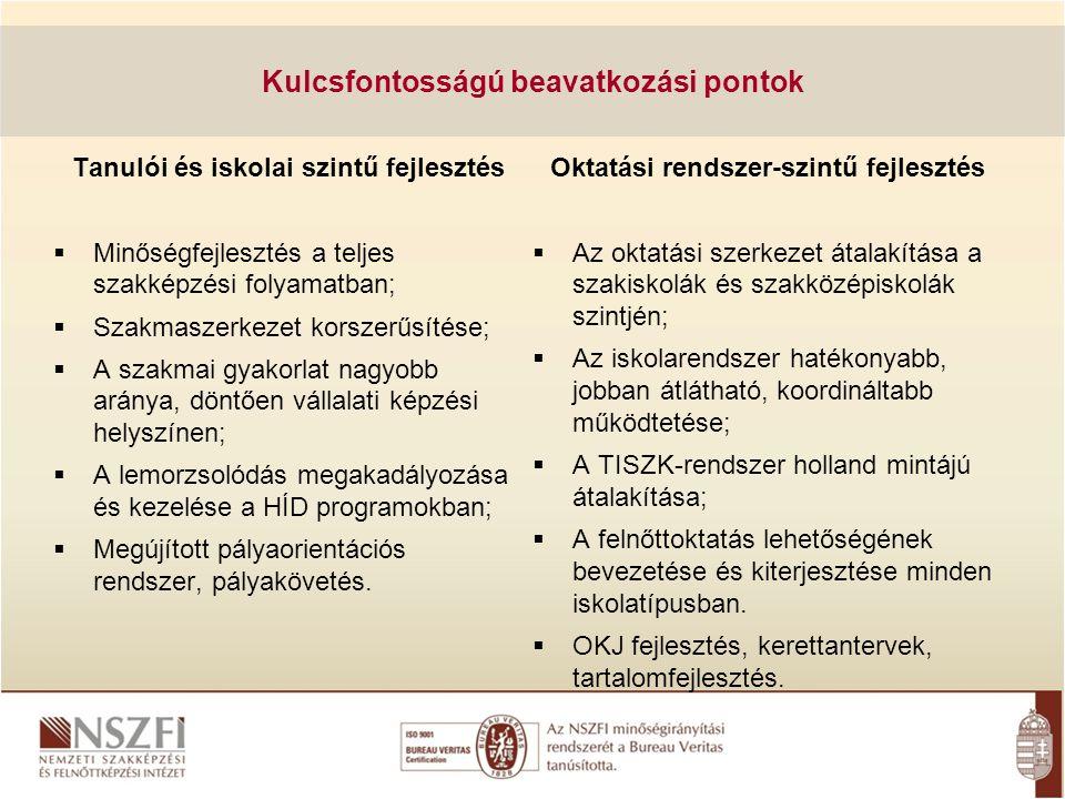 NEMZETI SZAKKÉPZÉSI ÉS FELNŐTTKÉPZÉSI INTÉZET Intézet feladatai Kutatás Szakképzéssel és felnőttképzéssel összefüggő regionális és országos kutatás Fejlesztés Szakképzés és felnőttképzés tartalmi fejlesztése: Szakmastruktúra-fejlesztés - Országos képzési jegyzék - országos modultérkép szakmai és vizsgáztatási követelmények, központi programok, tankönyvek, tanulmányi segédletek, hátrányos és fogyatékkal élők képzéséhez dokumentumok, a központi, a regionális, valamint a helyi fejlesztések támogatása, szakképzést folytató intézményekben szervezett szakmai képzés eredményességének elemzése, hatékony eljárások, módszerek kidolgozása, továbbfejlesztése és elterjesztése hazai és a nemzetközi képesítési követelmények összehasonlítása, összehangolása minőségbiztosítás