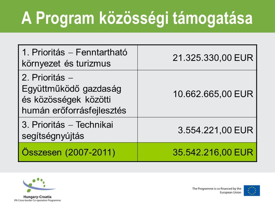 A 2.2.1-es Akció tartalma oktatási intézmények közötti közös, határon átnyúló oktatási és egyéb képzési projektek Az oktatási területen megvalósuló együttműködés megerősítése, valamint a határrégió helyi és regionális fejlesztési kapacitásának kiaknázása Közös képzési programok, csereprogramok tanárok és diákok részére, tantervek összehangolása (környezeti akciók, öko- turizmus), felnőttképzési intézmények és programok akkreditálása, munkaerő-piaci intézmények együttműködésének fejlesztése, stb.