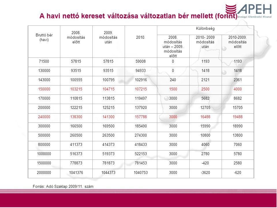 A havi nettó kereset változása változatlan bér mellett (forint) Bruttó bér (havi) 2008. módosítás előtt 2009. módosítás után 2010. Különbség 2008. mód