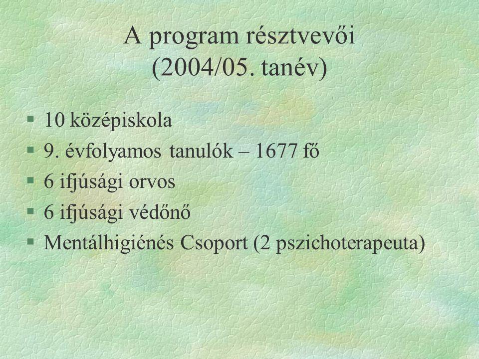 A program résztvevői (2004/05.tanév) §10 középiskola §9.