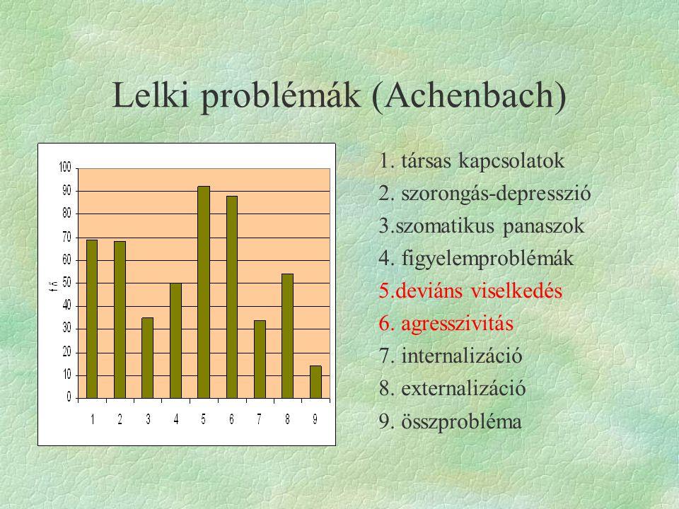 Lelki problémák (Achenbach) 1.társas kapcsolatok 2.