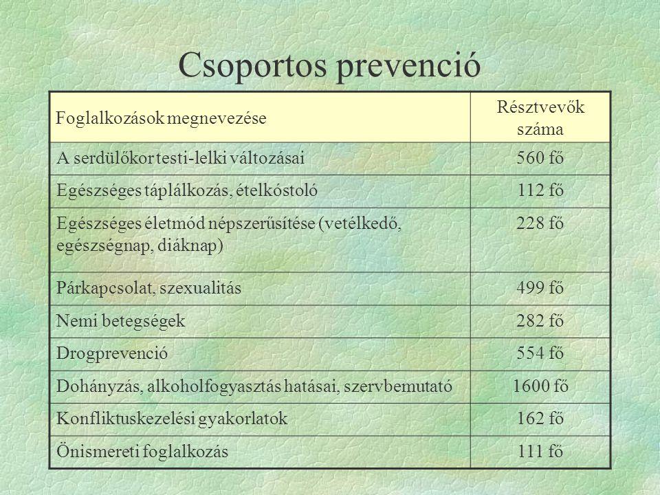 Csoportos prevenció Foglalkozások megnevezése Résztvevők száma A serdülőkor testi-lelki változásai560 fő Egészséges táplálkozás, ételkóstoló112 fő Egészséges életmód népszerűsítése (vetélkedő, egészségnap, diáknap) 228 fő Párkapcsolat, szexualitás499 fő Nemi betegségek282 fő Drogprevenció554 fő Dohányzás, alkoholfogyasztás hatásai, szervbemutató1600 fő Konfliktuskezelési gyakorlatok162 fő Önismereti foglalkozás111 fő
