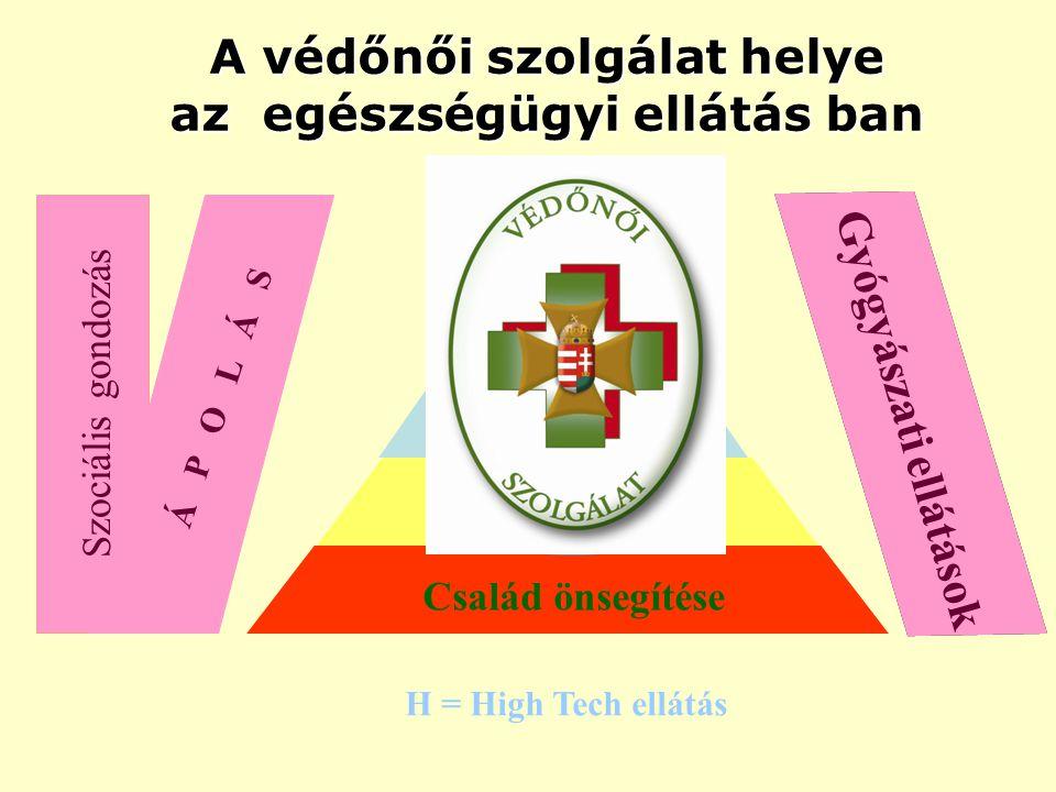 A védőnői szolgálat helye az egészségügyi ellátás ban Család önsegítése Alapellátás Járóbeteg ellátás Kórház H H = High Tech ellátás Szociális gondozá