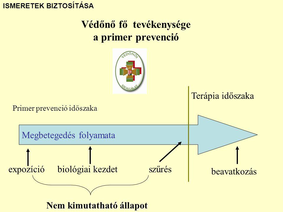 Védőnő fő tevékenysége a primer prevenció Primer prevenció időszaka Terápia időszaka Megbetegedés folyamata expozícióbiológiai kezdet Nem kimutatható állapot szűrés beavatkozás ISMERETEK BIZTOSÍTÁSA