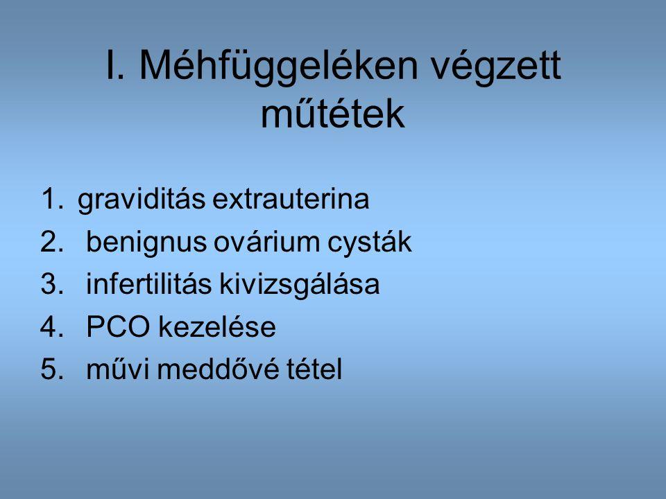 I. Méhfüggeléken végzett műtétek 1.graviditás extrauterina 2. benignus ovárium cysták 3. infertilitás kivizsgálása 4. PCO kezelése 5. művi meddővé tét