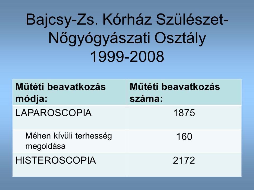Bajcsy-Zs. Kórház Szülészet- Nőgyógyászati Osztály 1999-2008 Műtéti beavatkozás módja: Műtéti beavatkozás száma: LAPAROSCOPIA1875 Méhen kívüli terhess