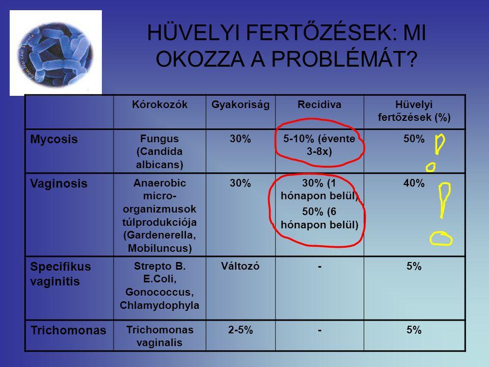 HÜVELYI FERTŐZÉSEK: MI OKOZZA A PROBLÉMÁT? KórokozókGyakoriságRecidivaHüvelyi fertőzések (%) Mycosis Fungus (Candida albicans) 30%5-10% (évente 3-8x)