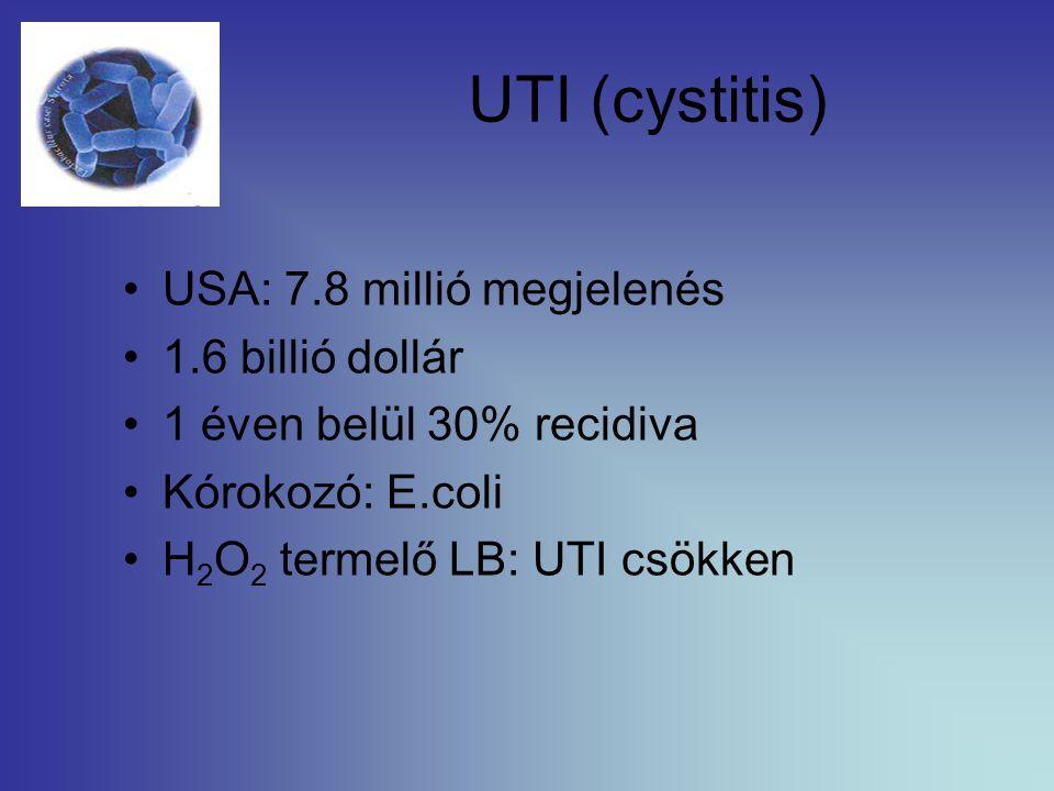 UTI (cystitis) USA: 7.8 millió megjelenés 1.6 billió dollár 1 éven belül 30% recidiva Kórokozó: E.coli H 2 O 2 termelő LB: UTI csökken