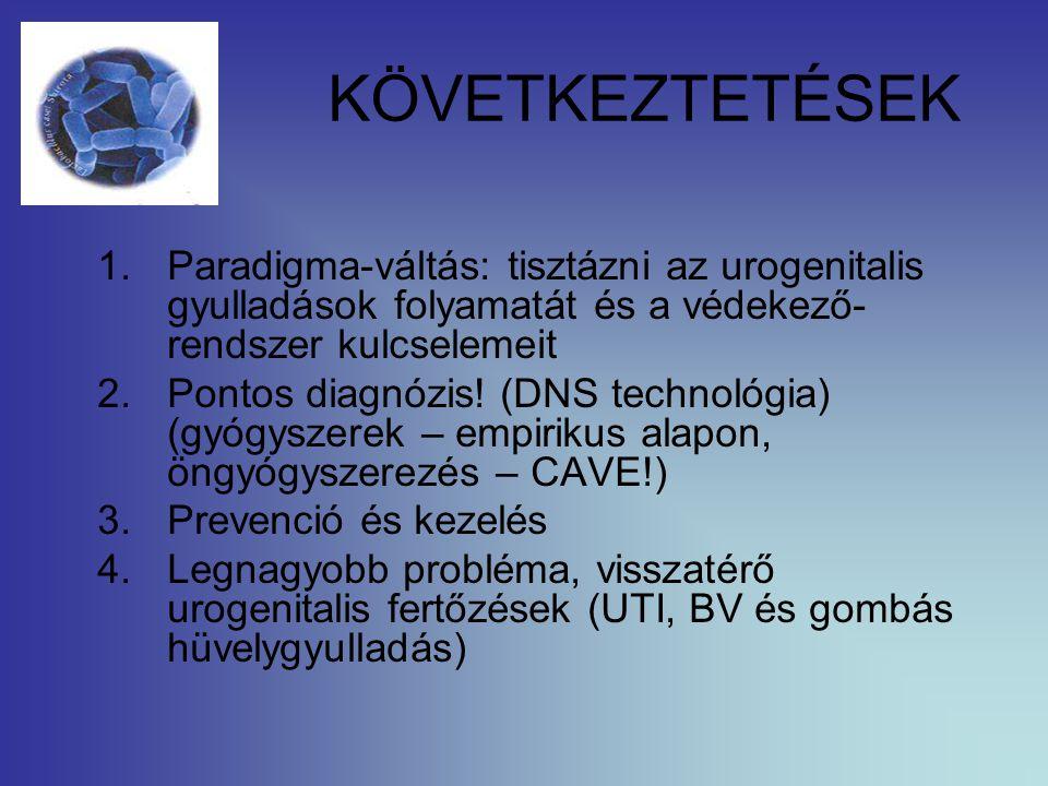 KÖVETKEZTETÉSEK 1.Paradigma-váltás: tisztázni az urogenitalis gyulladások folyamatát és a védekező- rendszer kulcselemeit 2.Pontos diagnózis! (DNS tec