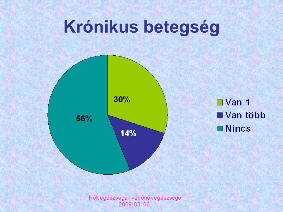 Nők egészsége - védőnők egészsége 2009. 03. 06. Krónikus betegség