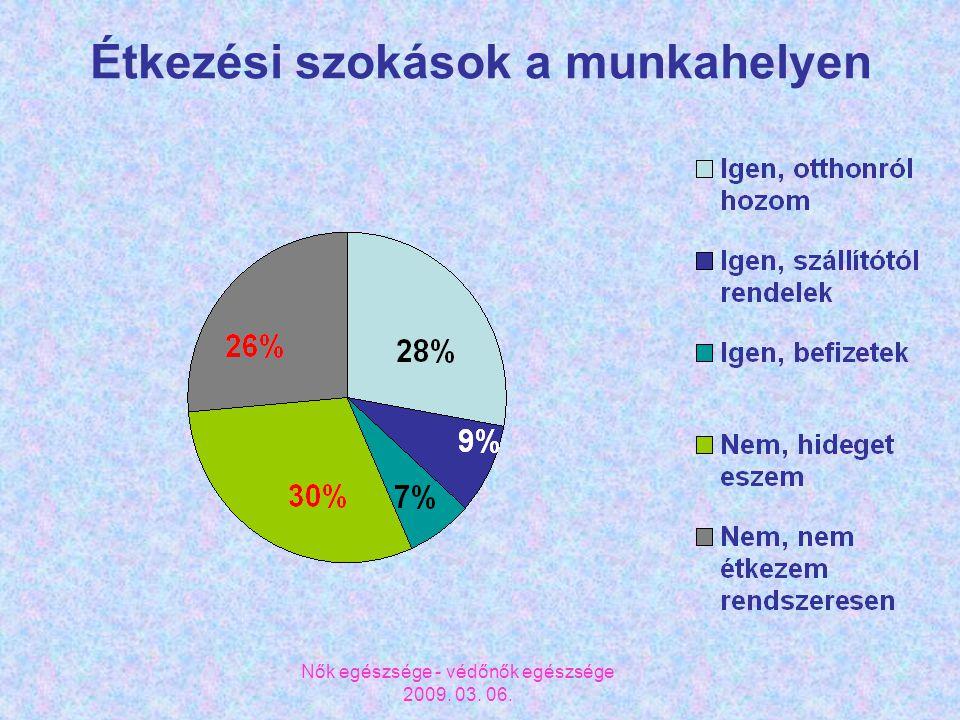 Nők egészsége - védőnők egészsége 2009. 03. 06. Étkezési szokások a munkahelyen