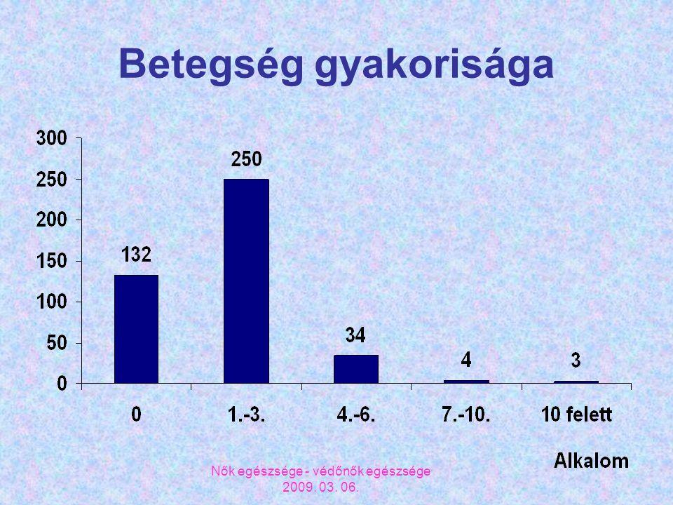 Nők egészsége - védőnők egészsége 2009. 03. 06. Betegség gyakorisága