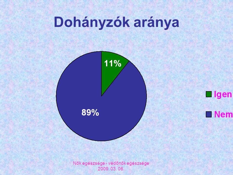 Nők egészsége - védőnők egészsége 2009. 03. 06. Dohányzók aránya