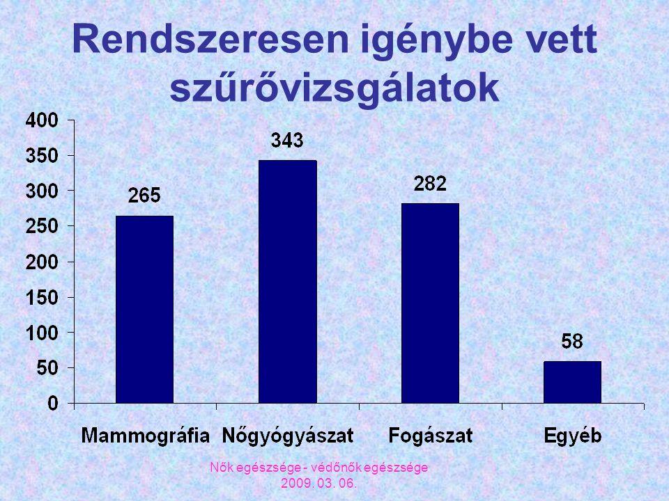 Nők egészsége - védőnők egészsége 2009. 03. 06. Rendszeresen igénybe vett szűrővizsgálatok