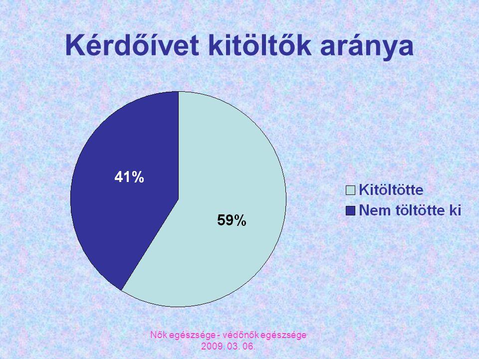 Nők egészsége - védőnők egészsége 2009. 03. 06. Kérdőívet kitöltők aránya