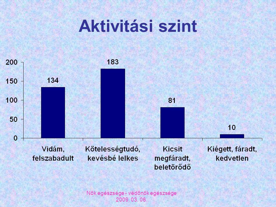 Nők egészsége - védőnők egészsége 2009. 03. 06. Aktivitási szint