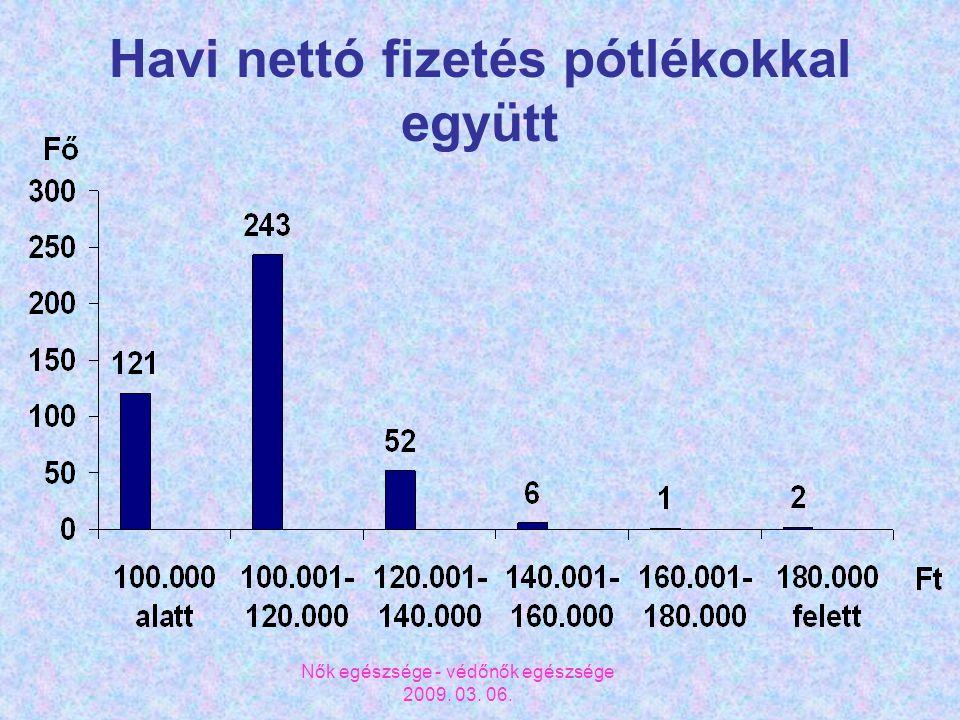 Nők egészsége - védőnők egészsége 2009. 03. 06. Havi nettó fizetés pótlékokkal együtt