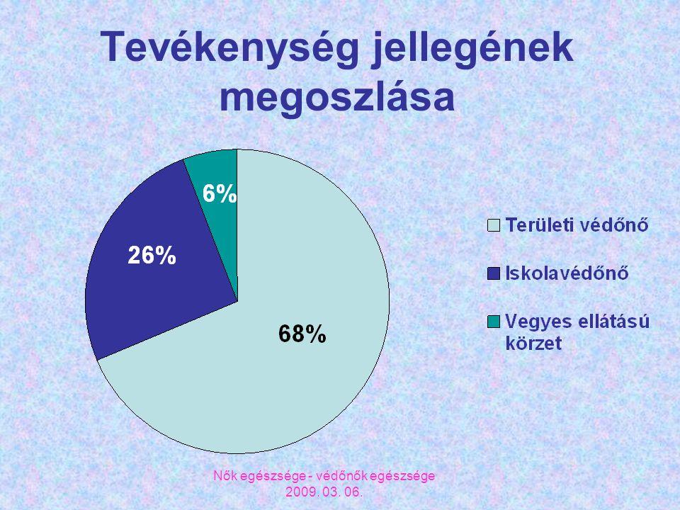 Nők egészsége - védőnők egészsége 2009. 03. 06. Tevékenység jellegének megoszlása