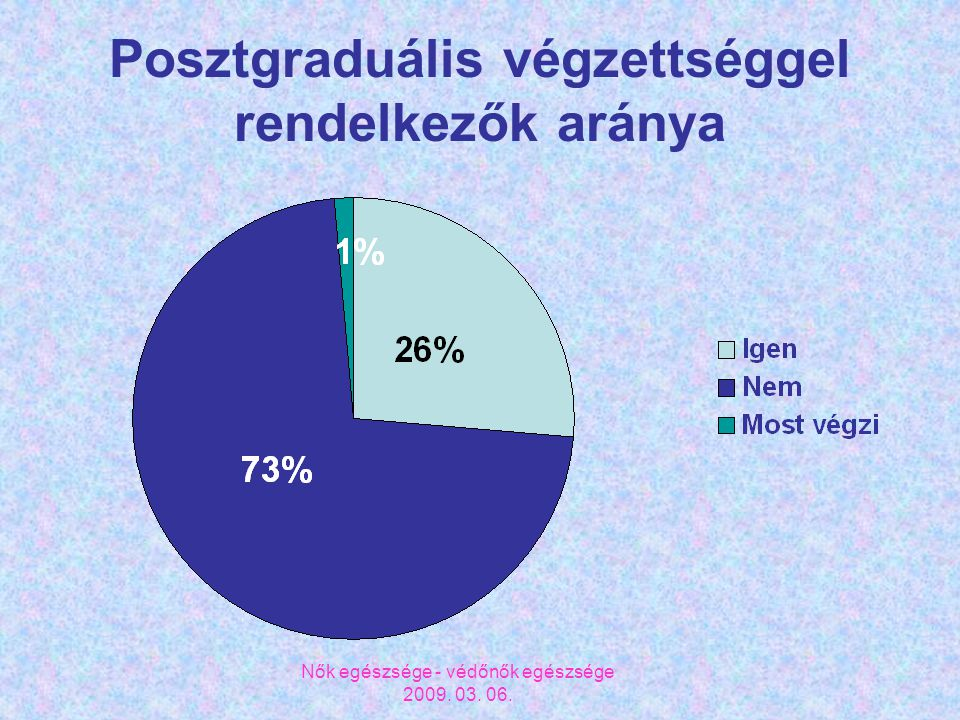 Nők egészsége - védőnők egészsége 2009. 03. 06. Posztgraduális végzettséggel rendelkezők aránya