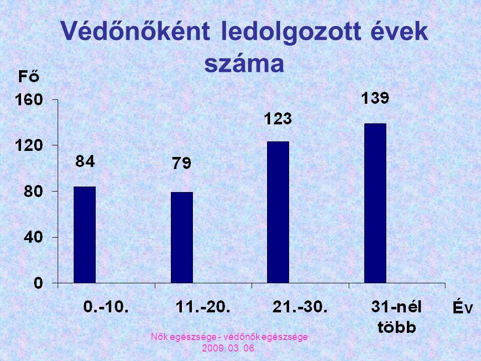 Nők egészsége - védőnők egészsége 2009. 03. 06. Védőnőként ledolgozott évek száma