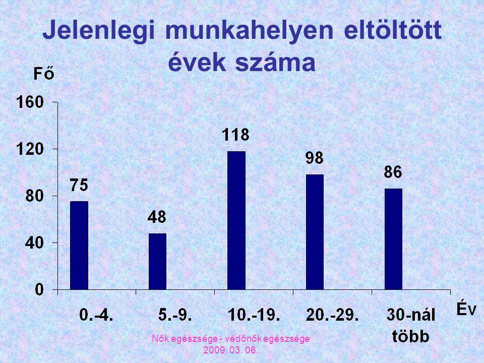 Nők egészsége - védőnők egészsége 2009. 03. 06. Jelenlegi munkahelyen eltöltött évek száma