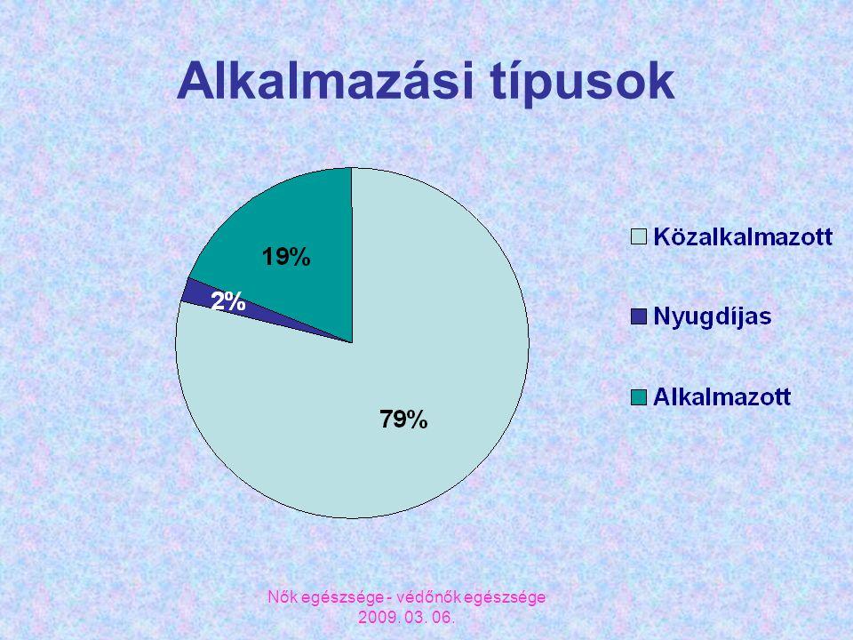 Nők egészsége - védőnők egészsége 2009. 03. 06. Alkalmazási típusok