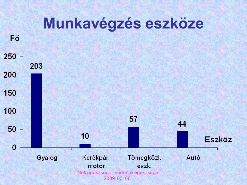 Nők egészsége - védőnők egészsége 2009. 03. 06. Munkavégzés eszköze