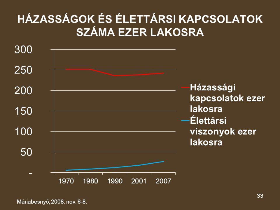HÁZASSÁGOK ÉS ÉLETTÁRSI KAPCSOLATOK SZÁMA EZER LAKOSRA Máriabesnyő, 2008. nov. 6-8. 33