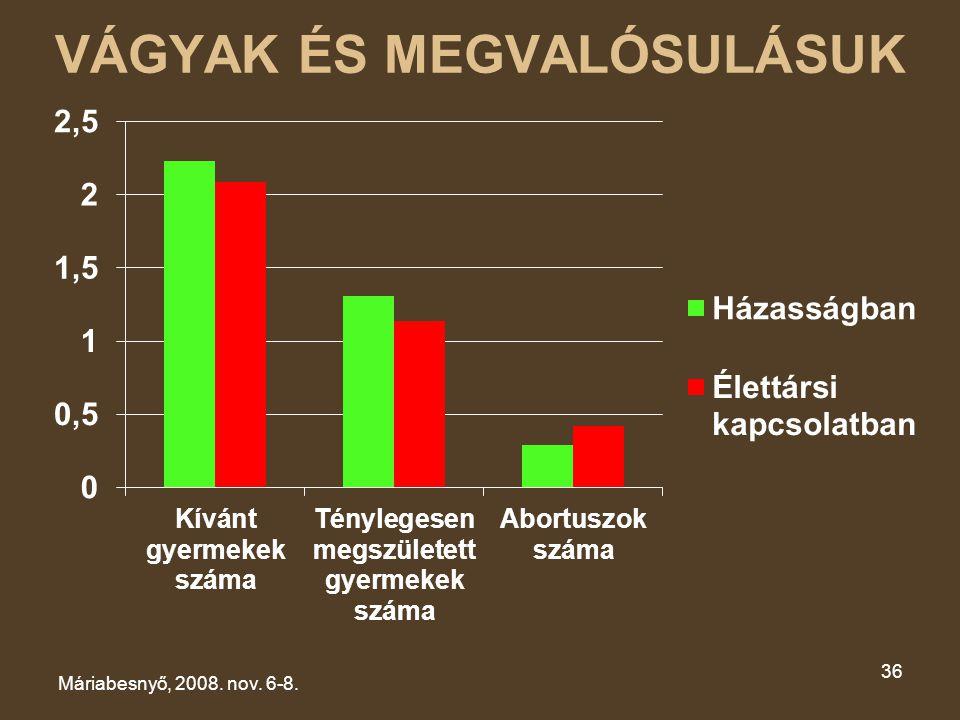 VÁGYAK ÉS MEGVALÓSULÁSUK Máriabesnyő, 2008. nov. 6-8. 36