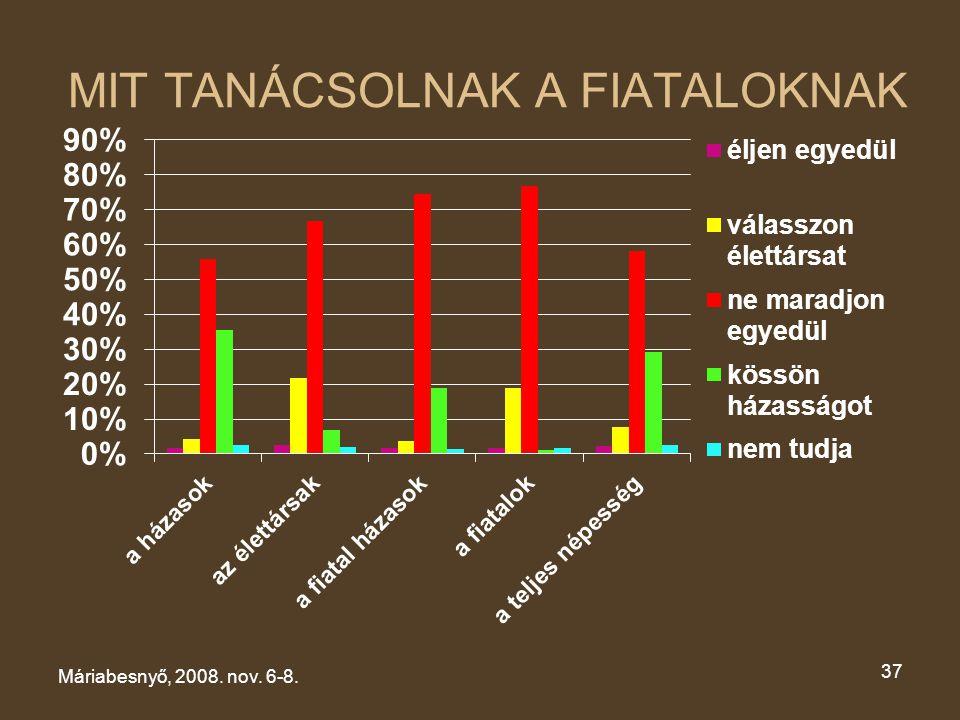 MIT TANÁCSOLNAK A FIATALOKNAK Máriabesnyő, 2008. nov. 6-8. 37