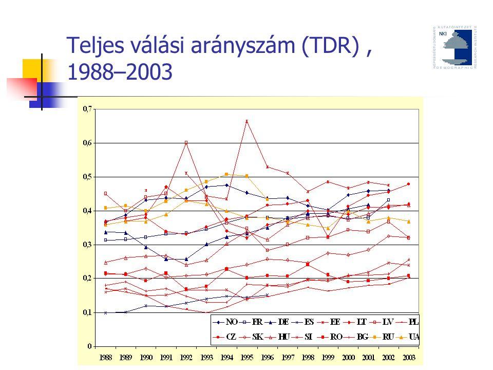 Teljes válási arányszám (TDR), 1988–2003