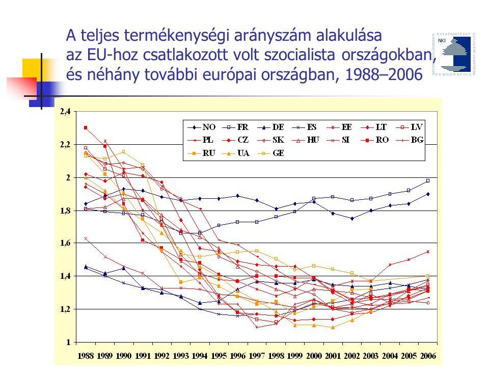 A teljes termékenységi arányszám alakulása az EU-hoz csatlakozott volt szocialista országokban, és néhány további európai országban, 1988–2006
