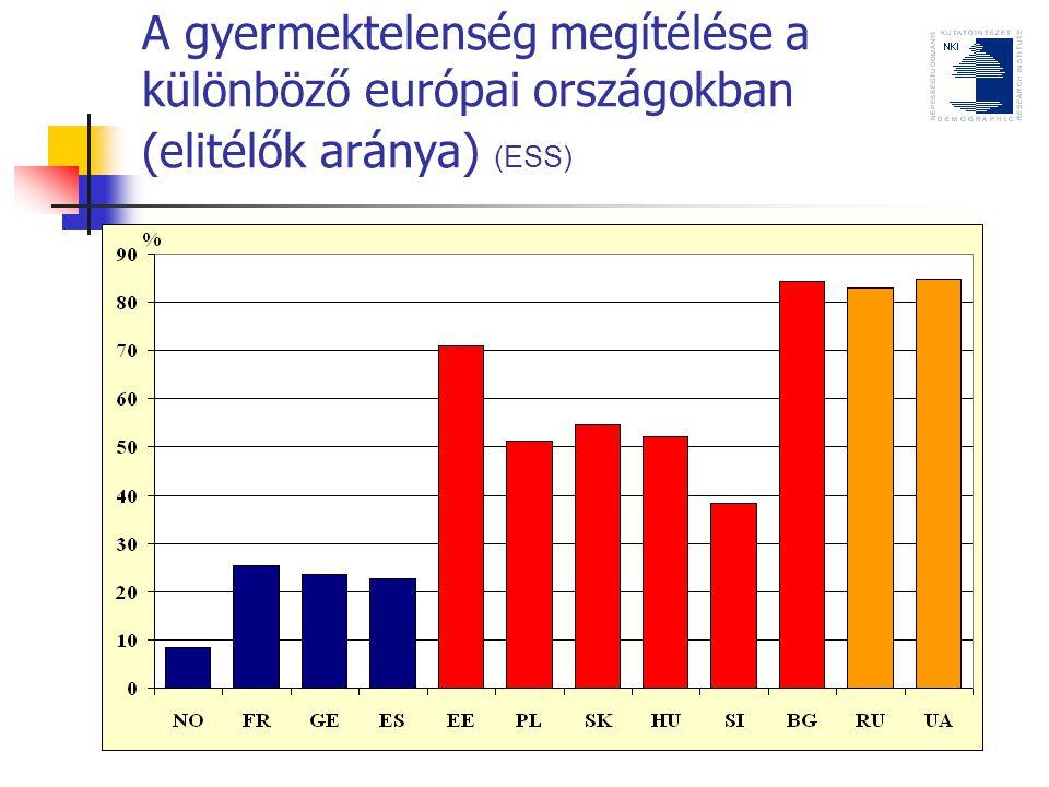 A gyermektelenség megítélése a különböző európai országokban (elitélők aránya) (ESS)