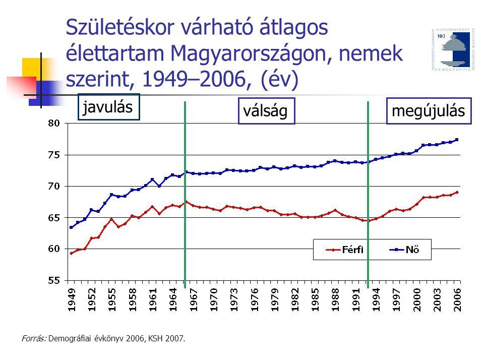 Születéskor várható átlagos élettartam Magyarországon, nemek szerint, 1949–2006, (év) Forrás: Demográfiai évkönyv 2006, KSH 2007.