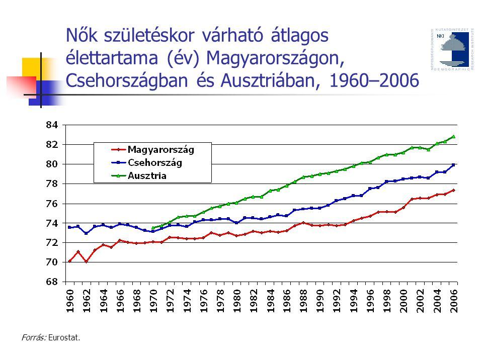 Nők születéskor várható átlagos élettartama (év) Magyarországon, Csehországban és Ausztriában, 1960–2006 Forrás: Eurostat.