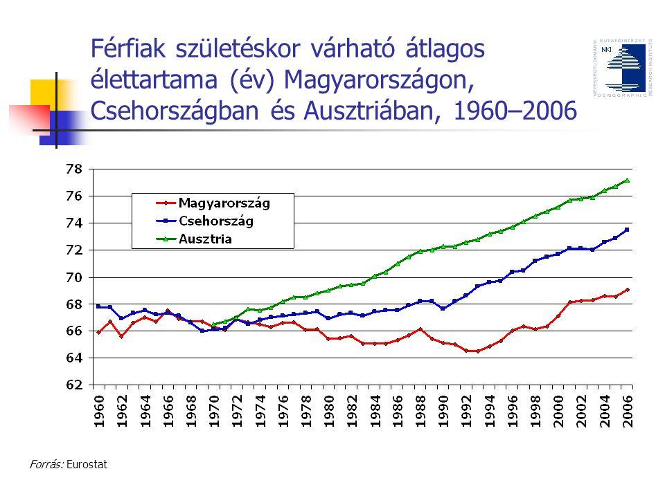 Férfiak születéskor várható átlagos élettartama (év) Magyarországon, Csehországban és Ausztriában, 1960–2006 Forrás: Eurostat