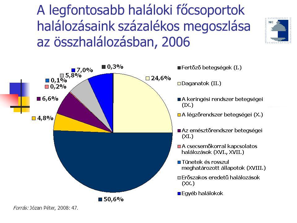A legfontosabb haláloki főcsoportok halálozásaink százalékos megoszlása az összhalálozásban, 2006 Forrás: Józan Péter, 2008: 47.