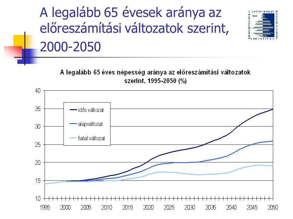 A legalább 65 évesek aránya az előreszámítási változatok szerint, 2000-2050